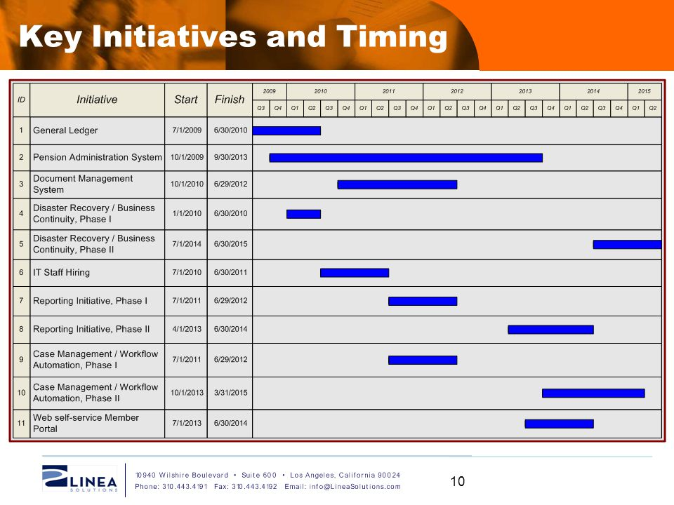 Key Initiatives and Timing When would these initiatives be implemented How long will they take 10
