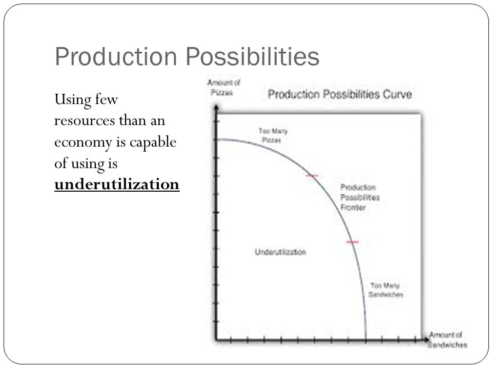 Production Possibilities Using few resources than an economy is capable of using is underutilization