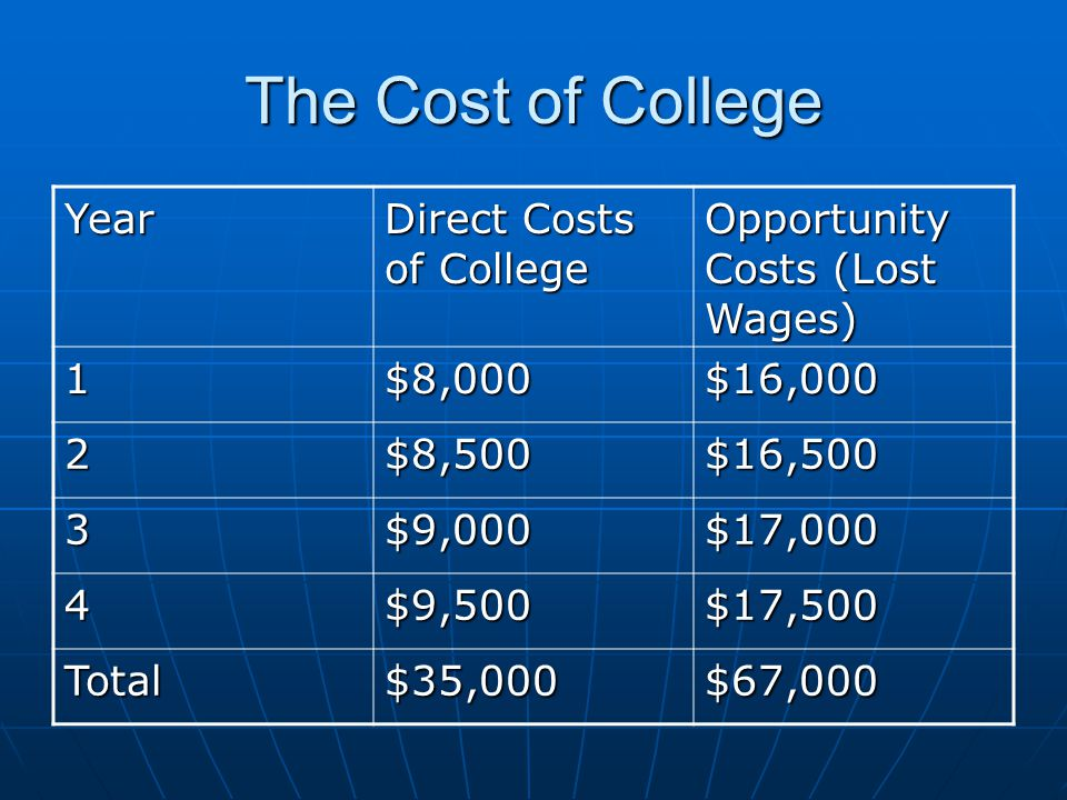 The Cost of College Year Direct Costs of College Opportunity Costs (Lost Wages) 1$8,000$16,000 2$8,500$16,500 3$9,000$17,000 4$9,500$17,500 Total$35,000$67,000