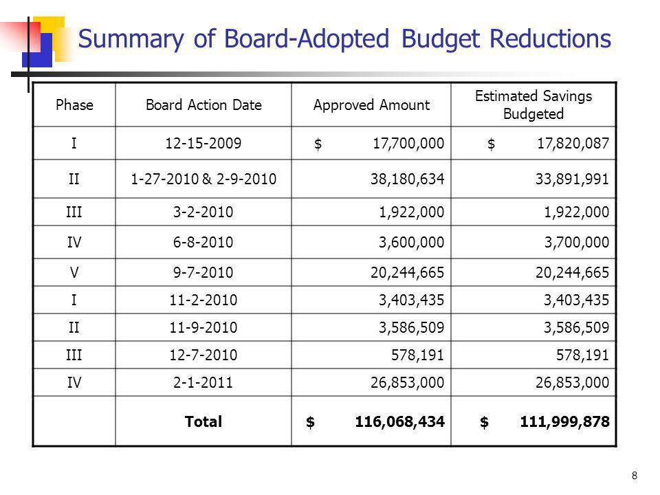 8 Summary of Board-Adopted Budget Reductions PhaseBoard Action DateApproved Amount Estimated Savings Budgeted I12-15-2009$ 17,700,000$ 17,820,087 II1-27-2010 & 2-9-201038,180,63433,891,991 III3-2-20101,922,000 IV6-8-20103,600,0003,700,000 V9-7-201020,244,665 I11-2-20103,403,435 II11-9-20103,586,509 III12-7-2010578,191 IV2-1-201126,853,000 Total$ 116,068,434$ 111,999,878