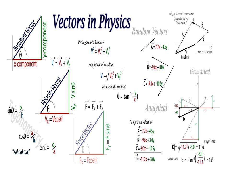 Useful Vector Math Trigonometry –sine: sin  = opp/hyp –cosine: cos  = adj/hyp –tangent: tan  = opp/adj SOHCAHTOA