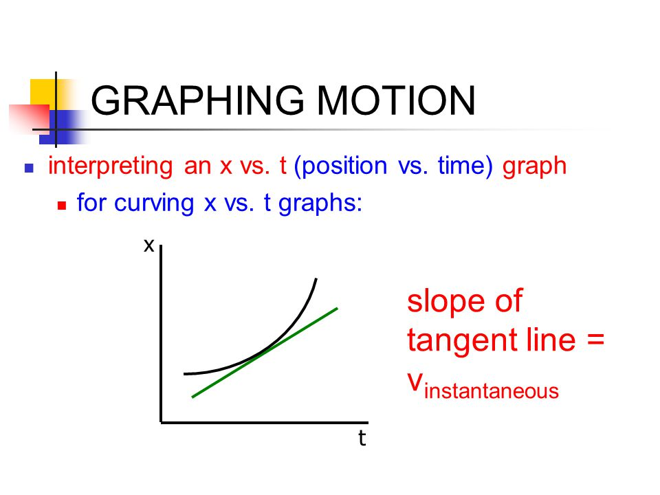 GRAPHING MOTION interpreting an x vs. t (position vs. time) graph for curving x vs. t graphs: x t slope of tangent line = v instantaneous