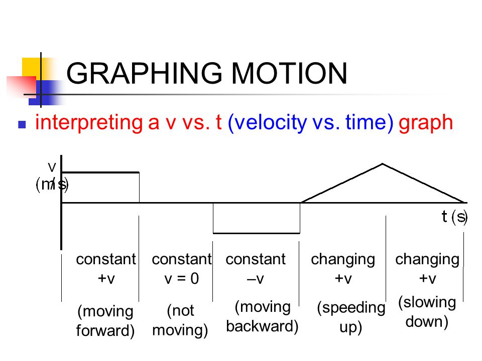 GRAPHING MOTION interpreting a v vs. t (velocity vs. time) graph (moving forward) constant +v (not moving) constant v = 0 (moving backward) constant –