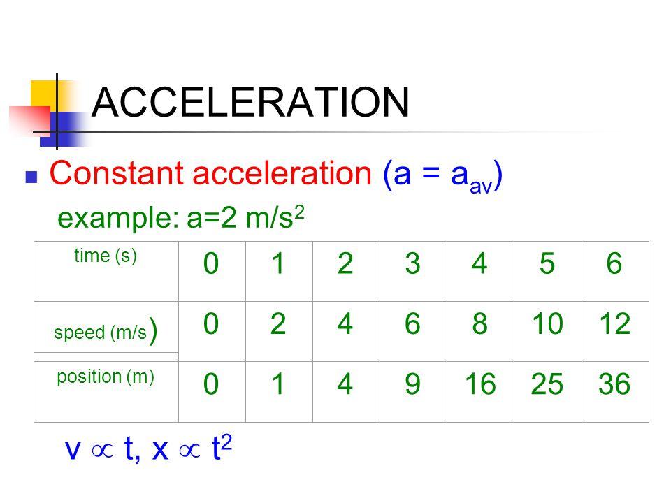 ACCELERATION Constant acceleration (a = a av ) example: a=2 m/s 2 time (s) 0123456 speed (m/s ) 024681012 position (m) 0149162536 v  t, x  t 2