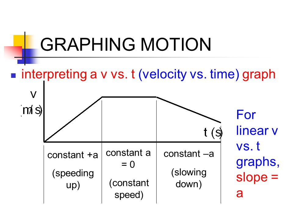 GRAPHING MOTION interpreting a v vs. t (velocity vs. time) graph (speeding up) constant +a (constant speed) constant a = 0 (slowing down) constant –a