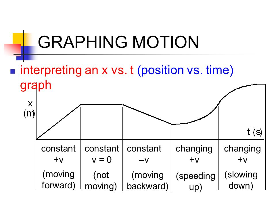 GRAPHING MOTION interpreting an x vs. t (position vs. time) graph (moving forward) constant +v (not moving) constant v = 0 (moving backward) constant