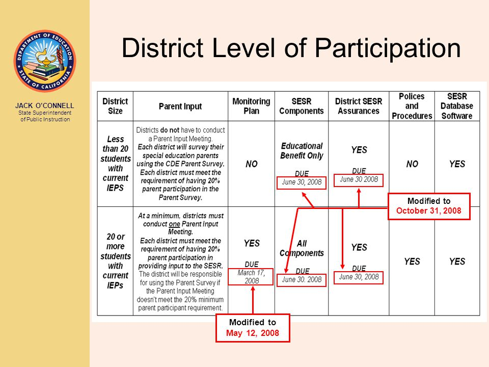 JACK O'CONNELL State Superintendent of Public Instruction District Level of Participation Modified to October 31, 2008 Modified to May 12, 2008