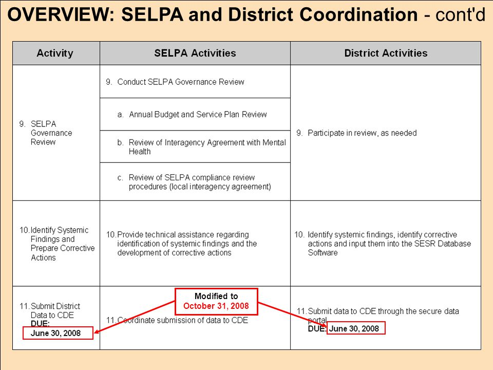 JACK O'CONNELL State Superintendent of Public Instruction OVERVIEW: SELPA and District Coordination - cont d Modified to October 31, 2008