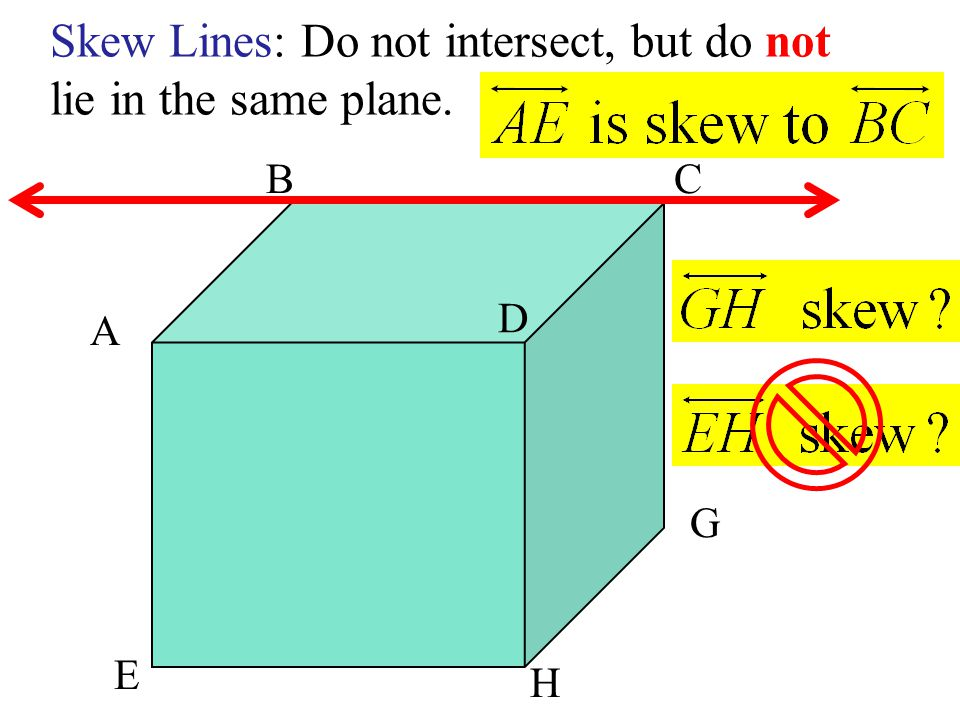 Skew Lines: Do not intersect, but do not lie in the same plane. A D E H G CB