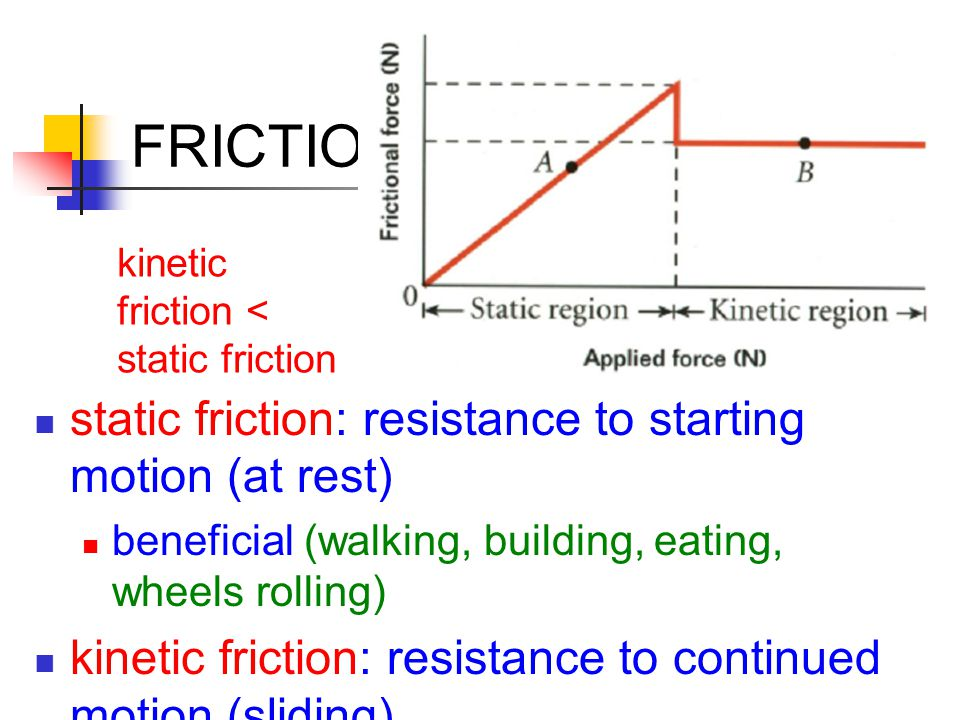 FRICTION static friction: resistance to starting motion (at rest) beneficial (walking, building, eating, wheels rolling) kinetic friction: resistance