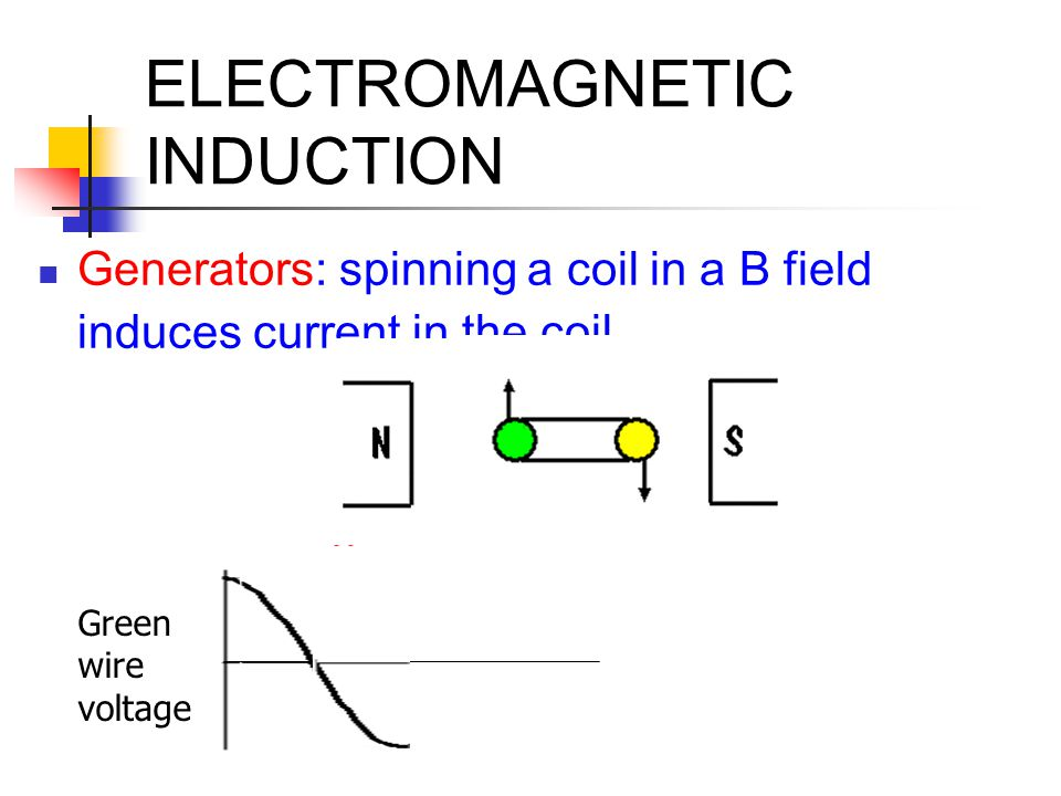ELECTROMAGNETIC INDUCTION Generators: spinning a coil in a B field induces current in the coil Green wire voltage