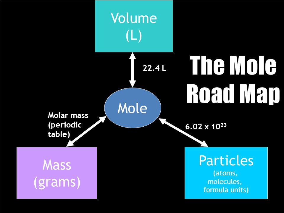 22.4 L Mole Volume (L) Mass (grams) Particles (atoms, molecules, formula units) 22.4 L 6.02 x 10 23 Molar mass (periodic table) The Mole Road Map