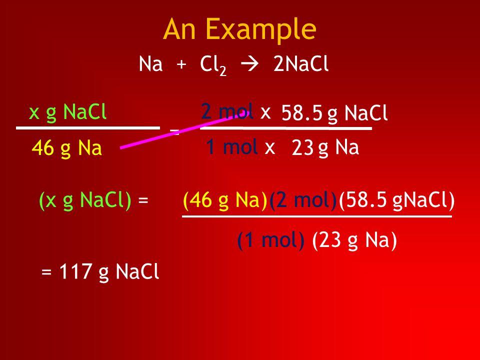 Na + Cl 2  2NaCl 46 g Na g NaCl g Na = 58.5 23 = 117 g NaCl x g NaCl (x g NaCl) = (46 g Na)(2 mol)(58.5 gNaCl) (1 mol) (23 g Na) 2 mol x 1 mol x