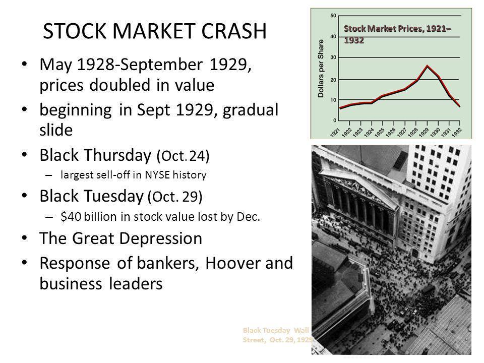 STOCK MARKET CRASH May 1928-September 1929, prices doubled in value beginning in Sept 1929, gradual slide Black Thursday (Oct. 24) – largest sell-off