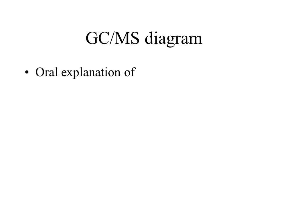 GC/MS diagram Oral explanation of