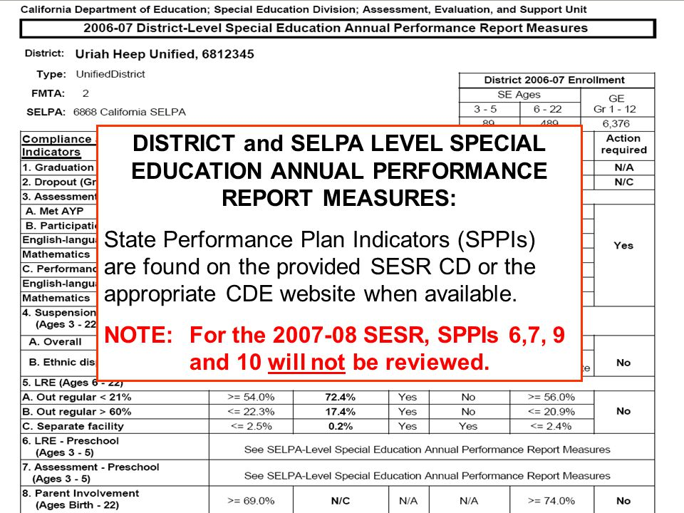 JACK O'CONNELL State Superintendent of Public Instruction DISTRICT and SELPA LEVEL SPECIAL EDUCATION ANNUAL PERFORMANCE REPORT MEASURES: State Perform