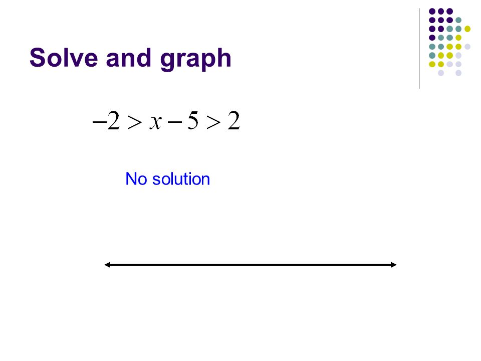 Solve and graph No solution