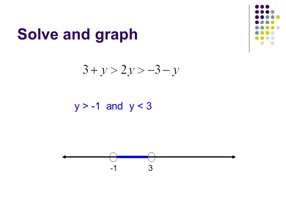 Solve and graph y > -1 and y < 3 3