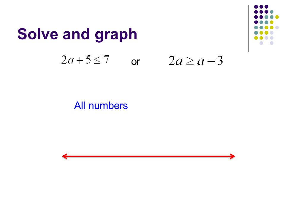 Solve and graph or All numbers