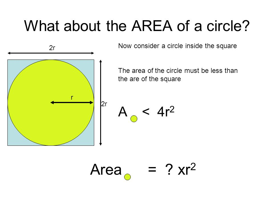 What about the AREA of a circle? 2r Now consider a circle inside the square The area of the circle must be less than the are of the square A < 4r 2 r