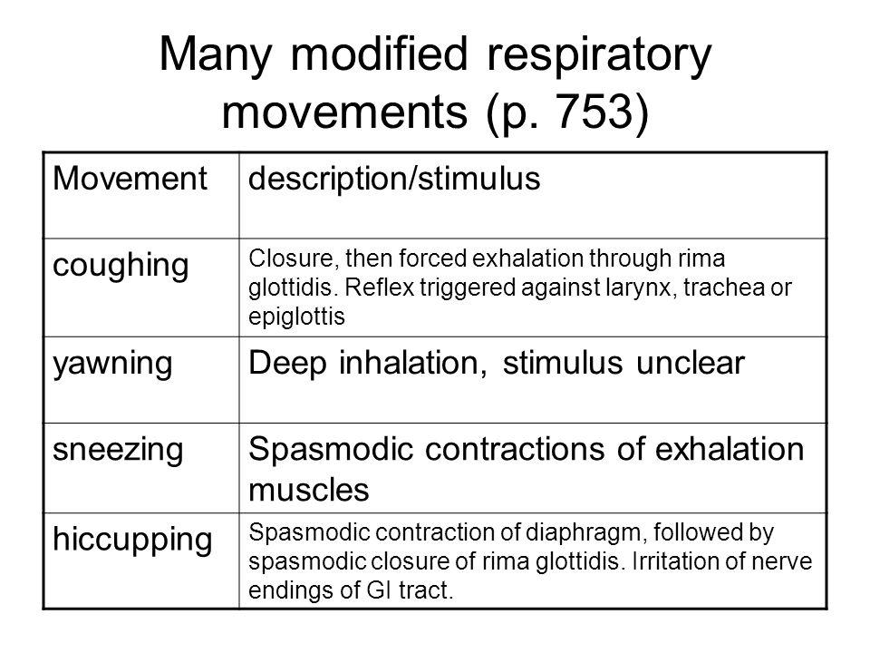 Many modified respiratory movements (p. 753) Movementdescription/stimulus coughing Closure, then forced exhalation through rima glottidis. Reflex trig