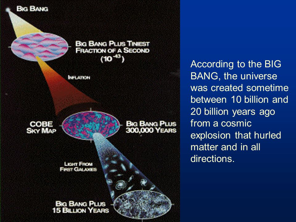 According to the BIG BANG, the universe was created sometime between 10 billion and 20 billion years ago from a cosmic explosion that hurled matter an