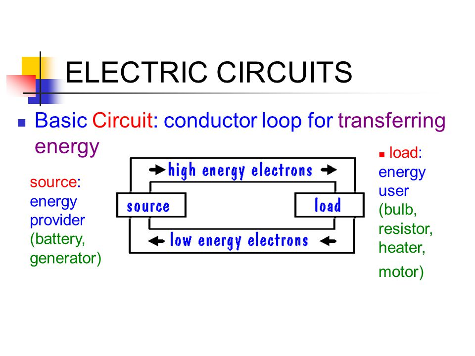 ELECTRIC CIRCUITS Basic Circuit: conductor loop for transferring energy load: energy user (bulb, resistor, heater, motor) source: energy provider (bat