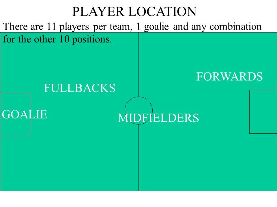GOALIE FULLBACKS MIDFIELDERS FORWARDS PLAYER LOCATION There are 11 players per team, 1 goalie and any combination for the other 10 positions.