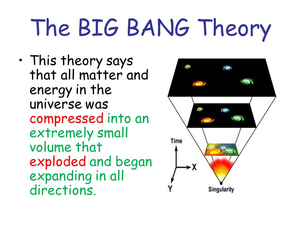 The BIG BANG Theory This theory says that all matter and energy in the universe was compressed into an extremely small volume that exploded and began