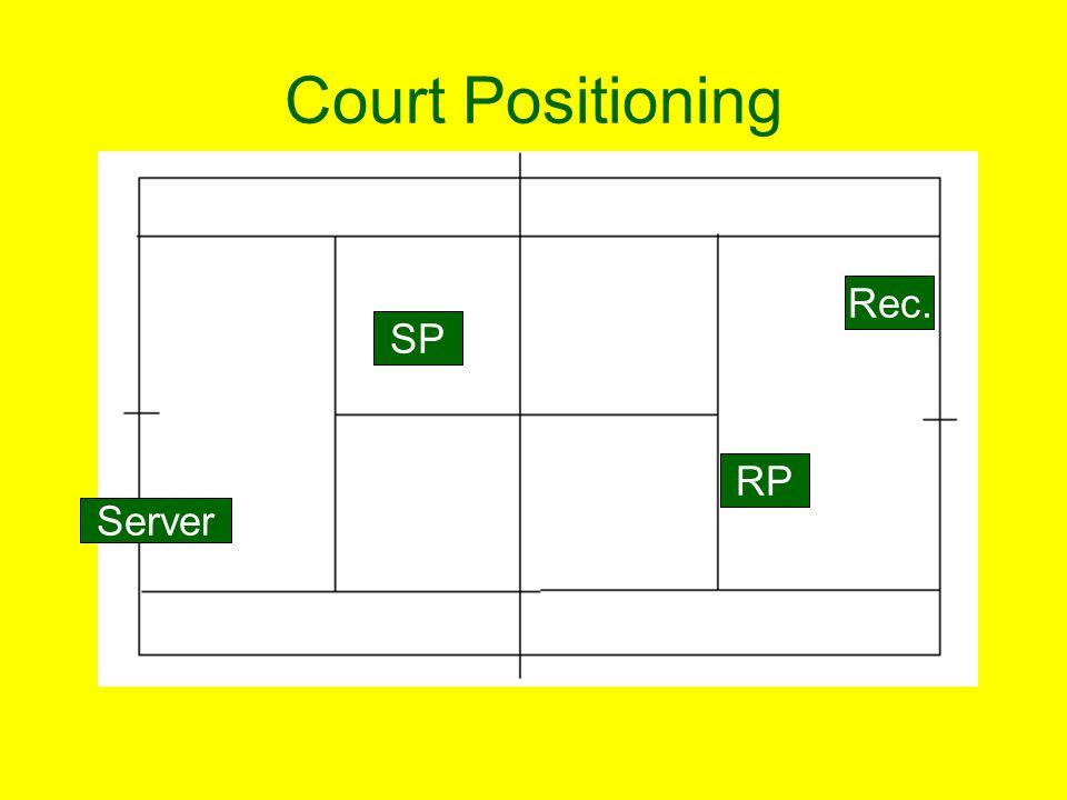 Court Positioning Server SP Rec. RP