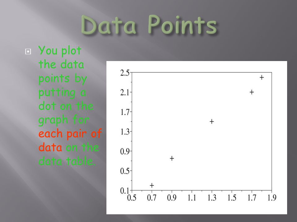  You plot the data points by putting a dot on the graph for each pair of data on the data table.