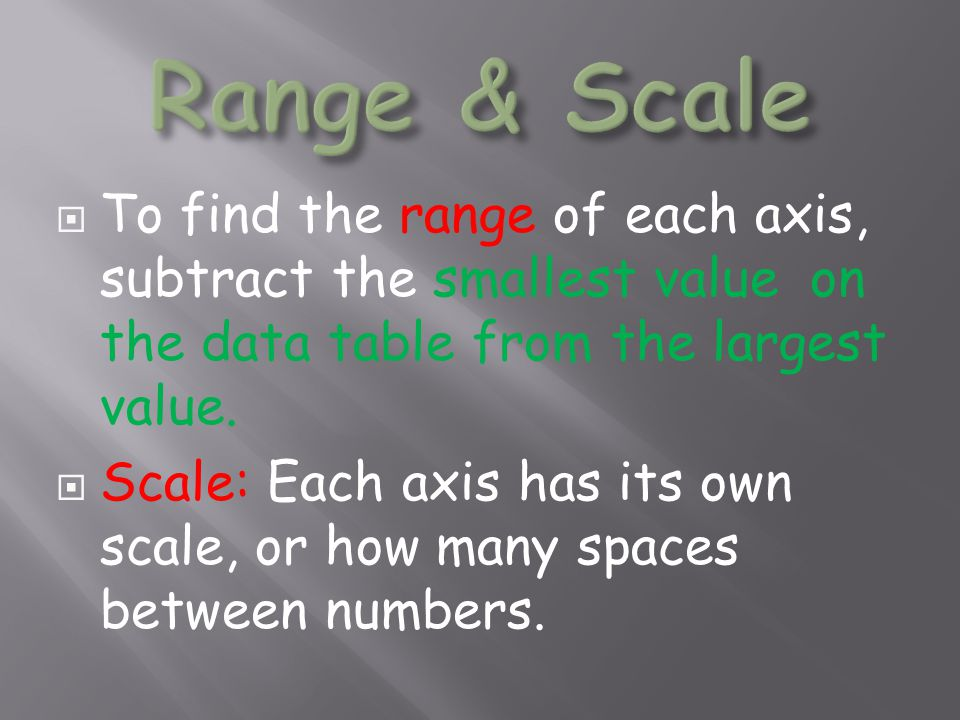  To find the range of each axis, subtract the smallest value on the data table from the largest value.  Scale: Each axis has its own scale, or how m