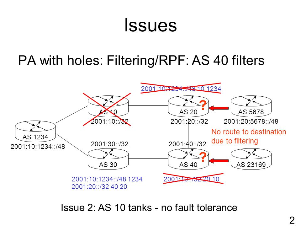 Issues PA with holes: Filtering/RPF: AS 40 filters AS 1234AS 40AS 30AS 10AS 5678AS 20 2001:10::/32 2001:10:1234::/48 2001:30::/32 2001:20::/32 2001:40::/32 AS 23169 2001:10:1234::/48 10 1234 2001:10::/32 20 102001:10:1234::/48 1234 2 Issue 2: AS 10 tanks - no fault tolerance .