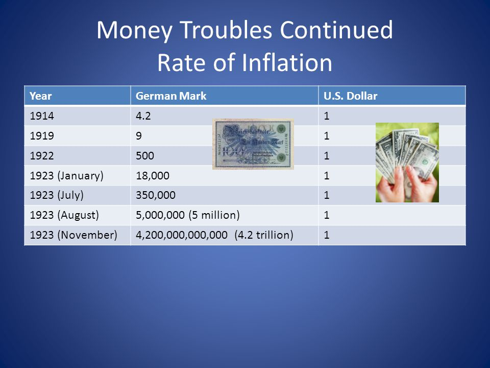 Money Troubles Continued Rate of Inflation YearGerman MarkU.S.
