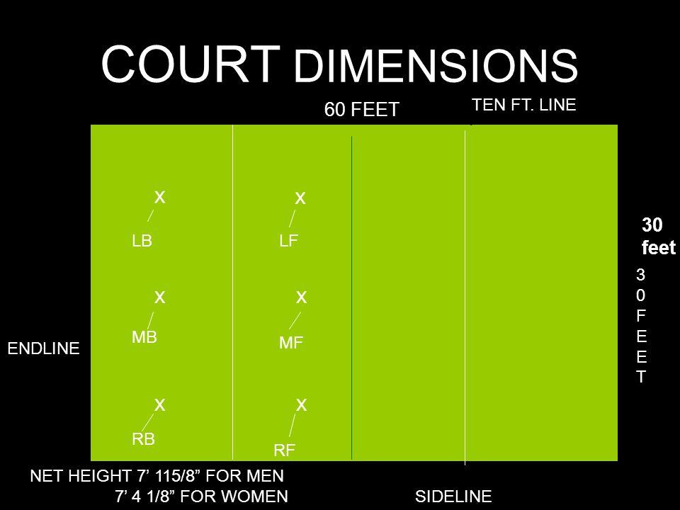 "COURT DIMENSIONS ENDLINE SIDELINE 60 FEET 30FEET30FEET TEN FT. LINE x NET HEIGHT 7' 115/8"" FOR MEN 7' 4 1/8"" FOR WOMEN x x x x x LB MB RB LF MF RF 30"