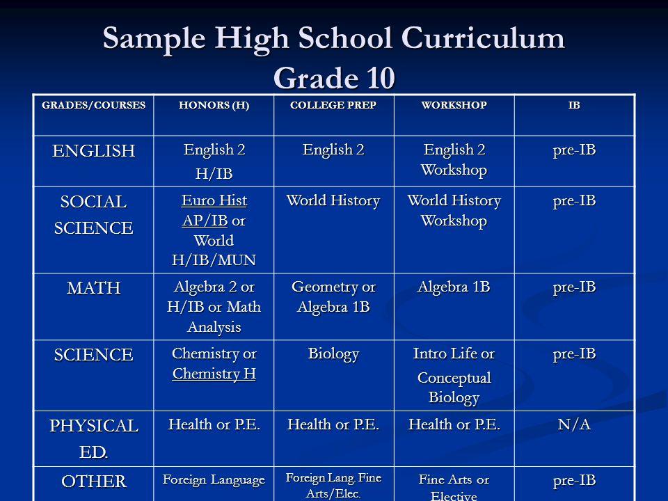 Sample High School Curriculum Grade 10 GRADES/COURSES HONORS (H) COLLEGE PREP WORKSHOPIB ENGLISH English 2 H/IB English 2 Workshop pre-IB SOCIALSCIENC