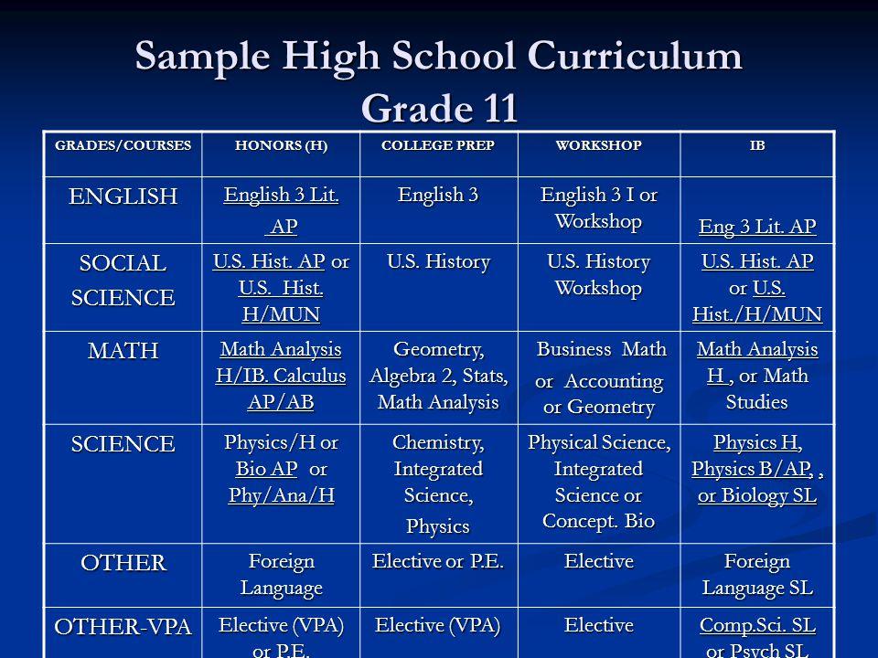 Sample High School Curriculum Grade 11 GRADES/COURSES HONORS (H) COLLEGE PREP WORKSHOPIB ENGLISH English 3 Lit. AP AP English 3 English 3 I or Worksho
