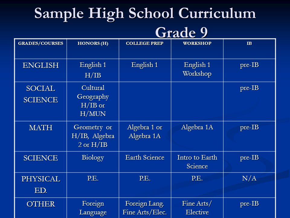 Sample High School Curriculum Grade 9 GRADES/COURSES HONORS (H) COLLEGE PREP WORKSHOPIB ENGLISH English 1 H/IB English 1 Workshop pre-IB SOCIALSCIENCE