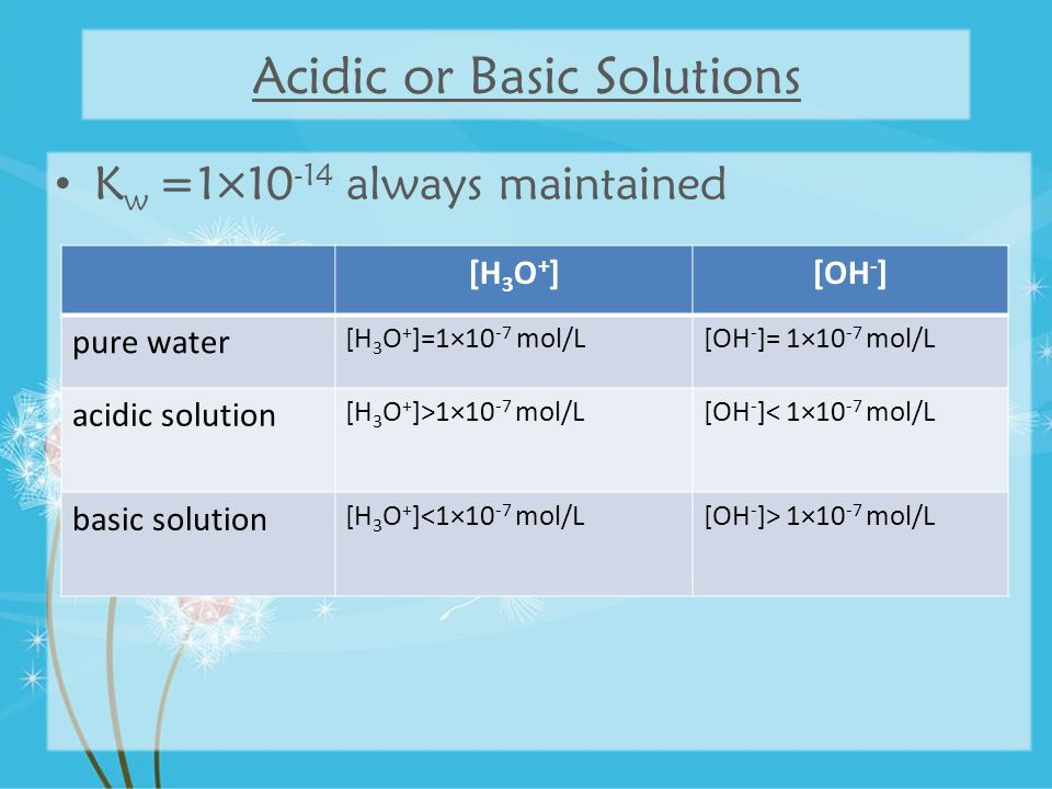 Acidic or Basic Solutions K w =1×10 -14 always maintained [H 3 O + ][OH - ] pure water [H 3 O + ]=1×10 -7 mol/L[OH - ]= 1×10 -7 mol/L acidic solution [H 3 O + ]>1×10 -7 mol/L[OH - ]< 1×10 -7 mol/L basic solution [H 3 O + ]<1×10 -7 mol/L[OH - ]> 1×10 -7 mol/L