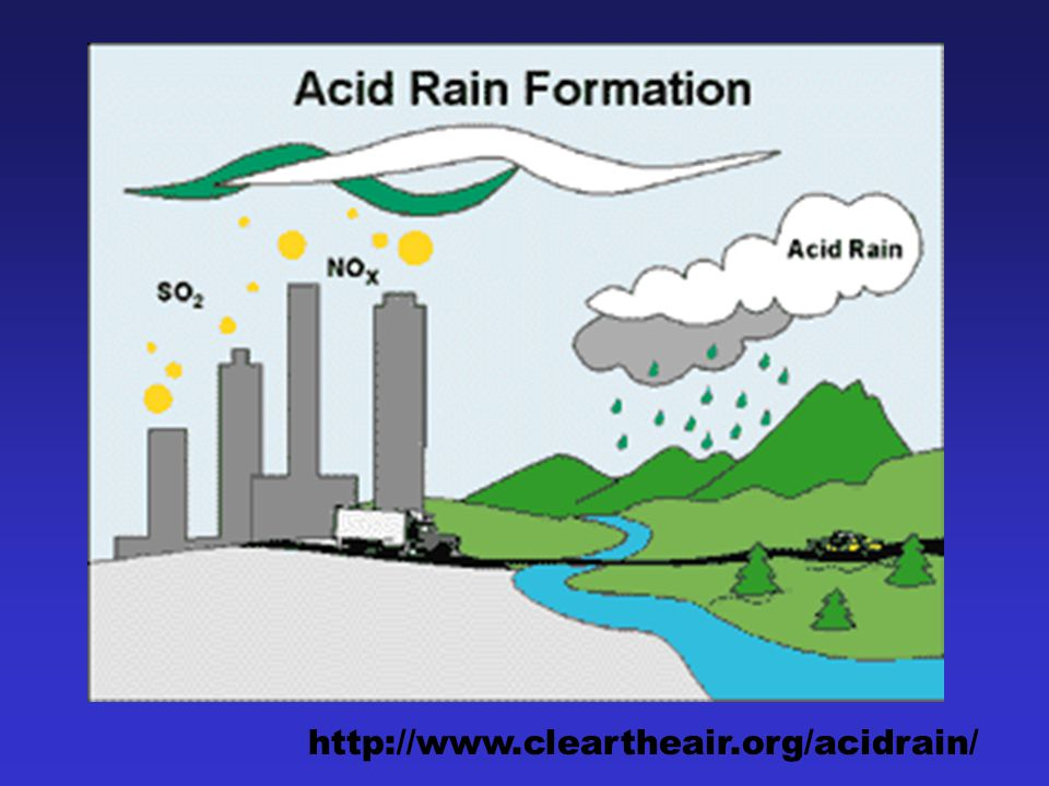 http://www.cleartheair.org/acidrain/