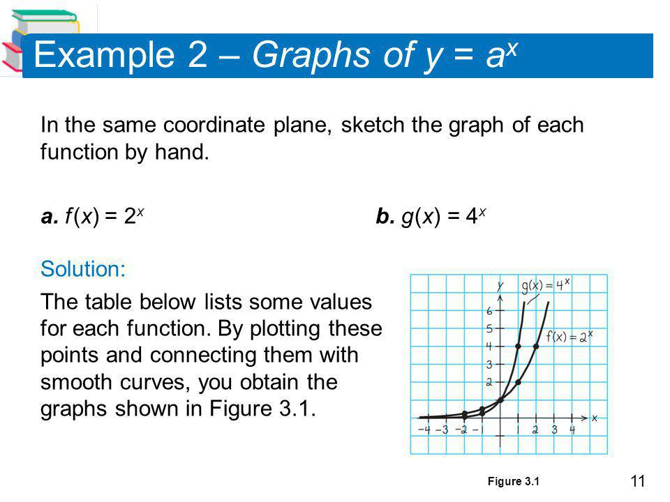 11 Example 2 – Graphs of y = a x In the same coordinate plane, sketch the graph of each function by hand.