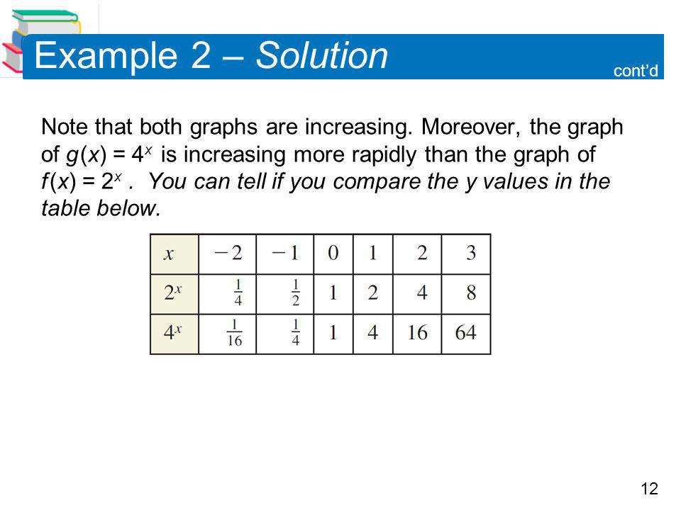 12 Example 2 – Solution Note that both graphs are increasing.
