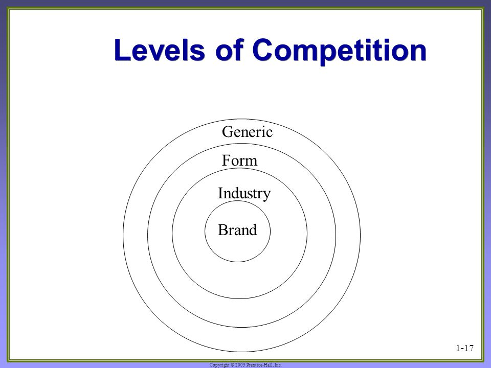 Copyright © 2003 Prentice-Hall, Inc. 1-17 Levels of Competition Generic Brand Form Industry