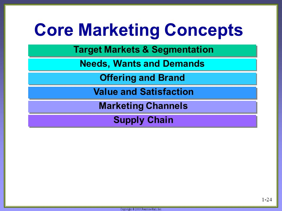 Copyright © 2003 Prentice-Hall, Inc. 1-24 Core Marketing Concepts Value and Satisfaction Marketing Channels Target Markets & Segmentation Supply Chain