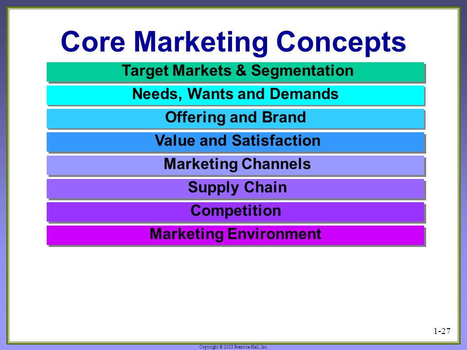 Copyright © 2003 Prentice-Hall, Inc. 1-27 Core Marketing Concepts Value and Satisfaction Marketing Channels Target Markets & Segmentation Supply Chain