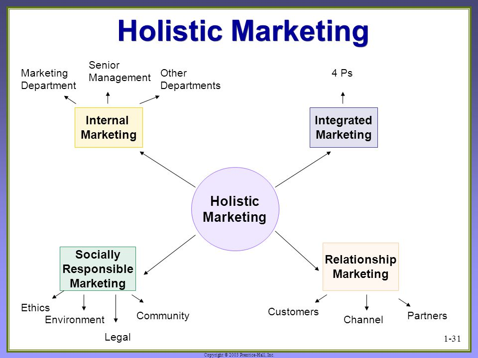Copyright © 2003 Prentice-Hall, Inc. 1-31 Holistic Marketing Internal Marketing Department Other Departments Senior Management Holistic Marketing Inte