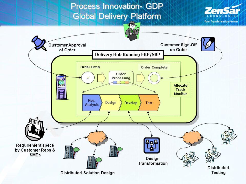 Process Innovation- GDP Global Delivery Platform Delivery Hub Running ERP/SBP Order Complete Order Processing Allocate Track Monitor Design Distribute