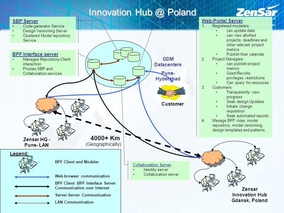 Zensar Innovation Hub Gdansk, Poland Zensar HQ - Pune- LAN Web-Portal Server 1.Registered modelers: can update data can view allotted projects, deadli