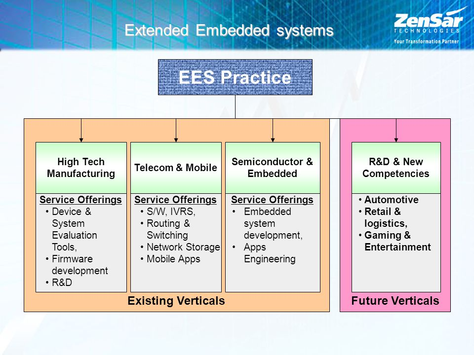 Extended Embedded systems Future VerticalsExisting Verticals EES Practice High Tech Manufacturing Telecom & Mobile Semiconductor & Embedded R&D & New Competencies Service Offerings Device & System Evaluation Tools, Firmware development R&D Service Offerings S/W, IVRS, Routing & Switching Network Storage Mobile Apps Service Offerings Embedded system development, Apps Engineering Automotive Retail & logistics, Gaming & Entertainment