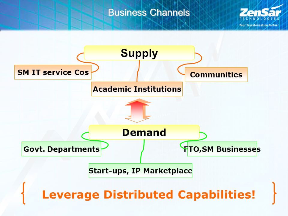 Business Channels Supply SM IT service Cos Academic Institutions Communities Demand Govt.
